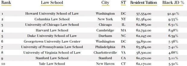 The Top 25 Law Schools For Black Students (2019) | Above the Law