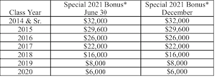 Here Come The US Law Firm Spring Bonuses - Bigger Than Ever 3