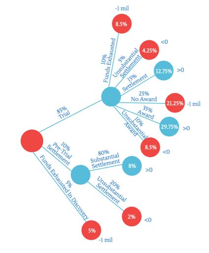 litigation finance decision tree
