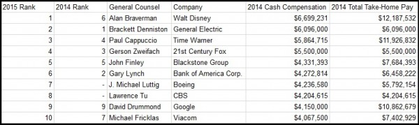 Who Are America's Best-Paid General Counsel? (2015 ...
