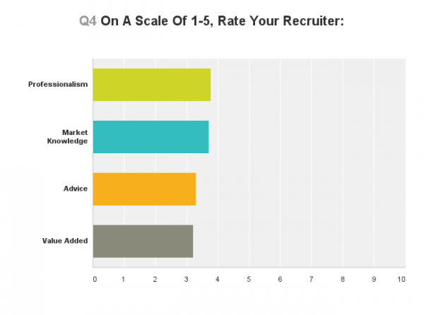 Lateral Link Legal Recruiter Survey 1