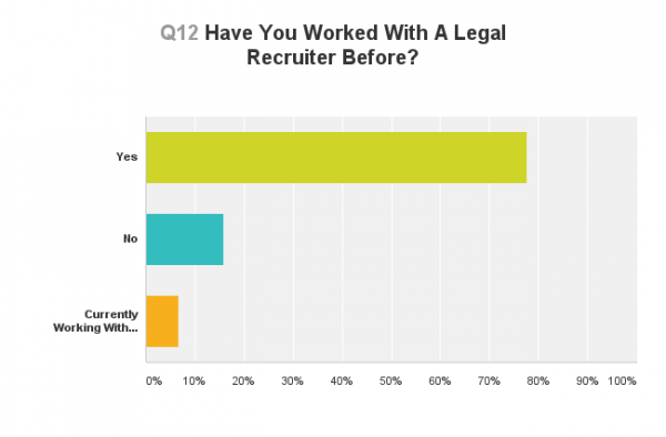 Lateral Link Legal Recruiter Survey 2