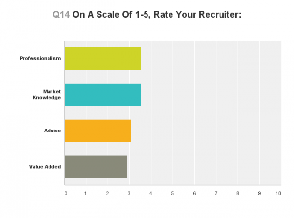 Lateral Link Legal Recruiter Survey 3