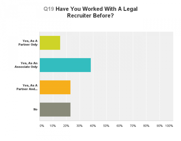 Lateral Link Legal Recruiter Survey 4