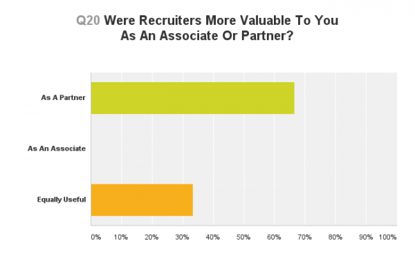 What Do You Think Of Legal Recruiters The Results Above The Law