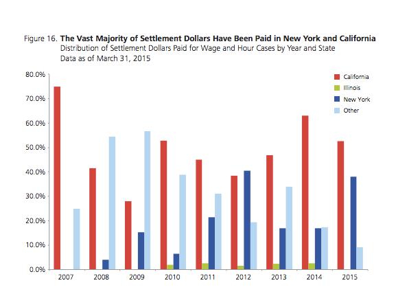 Lateral Link California Settlement Dollars