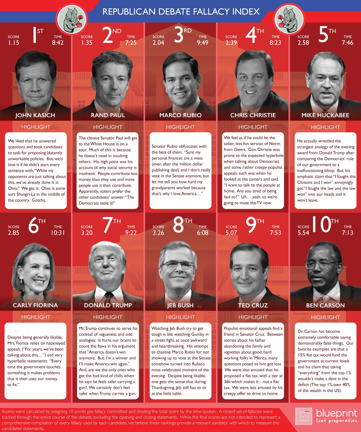 Stats of the week gop debate fallacy index above the law infographicrepdebate1028 malvernweather Choice Image