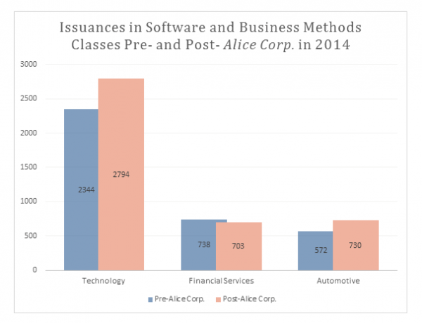 Lateral Link Issuances in Softwards and Biz Methods Classes