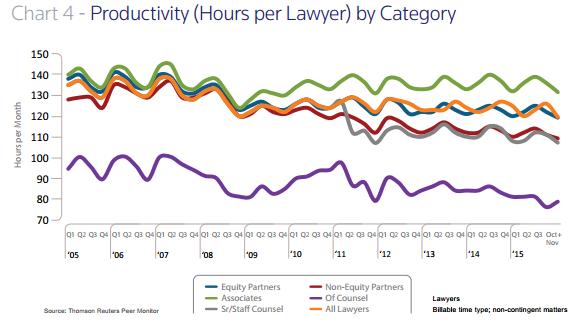 2015 Associate Productivity Chart