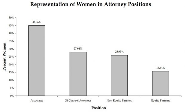 Tracking 10 Years Of Women's Progress In The Legal