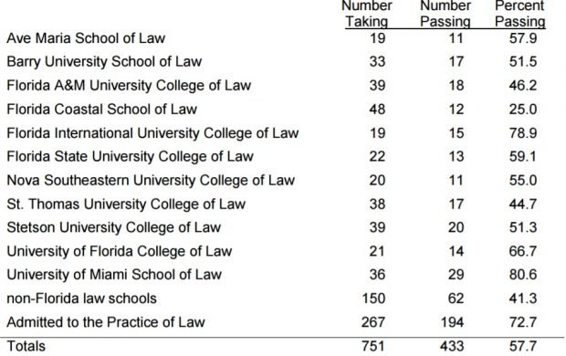 Florida Bar Exam Feb 2017 Results