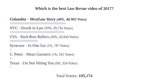 Law Revue Video Contest 2017 votes