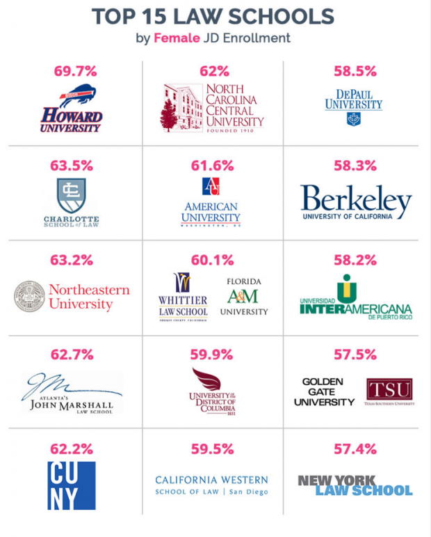 Law Schools In North Carolina >> Stats Of The Week Where Do Women Go To Law School Above