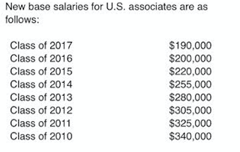 Another Biglaw Firm Raises Associate Salaries — This Is The Standard