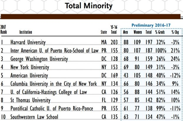 Law School Ranking >> The Law Schools With The Most Diverse Graduates Above The Law
