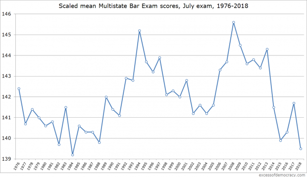 MBE Scores For July 2018 Bar Exam Crash To 34-Year Low