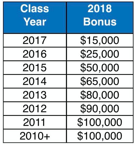 Biglaw Firm Announces Bonuses — And Updates Their Salary