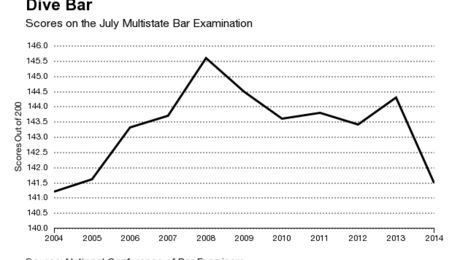 Stat of the week dumber law students or a stupid test above the law bar passage rates have plummeted in many states and scores on the multiple choice section of july state bar exams were at historically low levels ccuart Choice Image